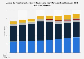 Ranking der beliebtesten Kreditkarten-Marken in Deutschland bis 2017