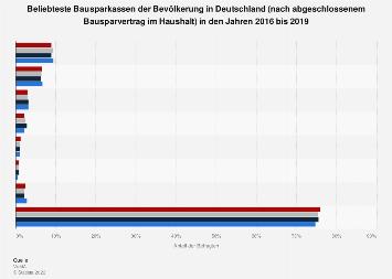 Umfrage in Deutschland zu den beliebtesten Bausparkassen für Bausparverträge 2018