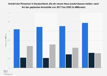 Umfrage in Deutschland zur Art der Immobilie bei geplantem Hausbau/-kauf bis 2016