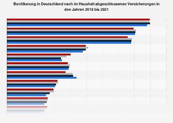 Umfrage in Deutschland zu abgeschlossenen Versicherungen im Haushalt 2017