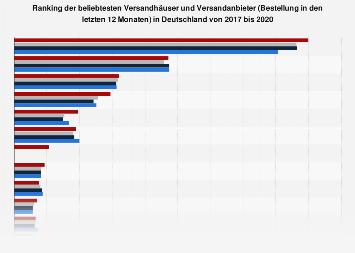 Umfrage in Deutschland zu den beliebtesten Versandhäusern bis 2018