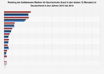Umfrage in Deutschland zu den beliebtesten Marken bei Sportschuhen 2018
