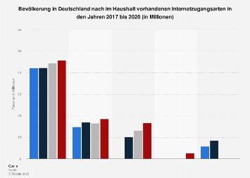 Umfrage in Deutschland zu im Haushalt vorhandenen Internetzugangsarten 2017