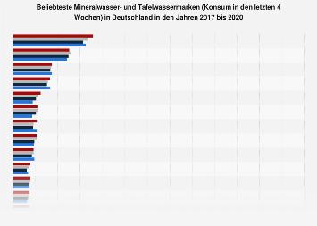 Ranking der beliebtesten Mineralwassermarken in Deutschland bis 2017