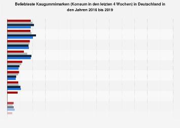 Ranking der beliebtesten Marken von Kaugummi in Deutschland bis 2018
