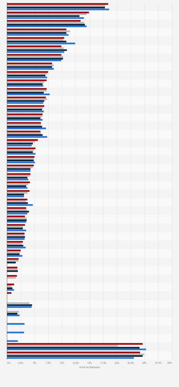 Partnersuche internet statistik