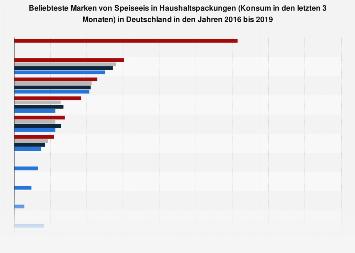Ranking der beliebtesten Speiseeis-Marken in Deutschland bis 2017