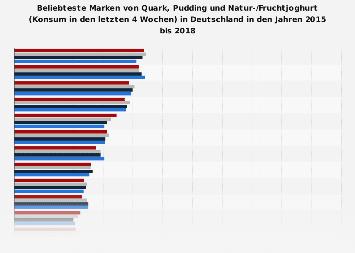 Ranking der beliebtesten Marken von Quark, Pudding und Joghurt in Deutschland 2018