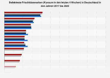 Ranking der beliebtesten Marken von Frischkäse in Deutschland bis 2017