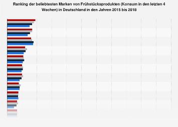 Umfrage in Deutschland zu den beliebtesten Marken von Frühstücksprodukten 2017
