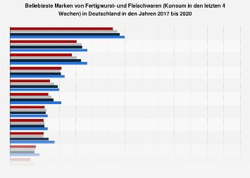 Ranking der beliebtesten Marken von Wurst- und Fleischwaren in Deutschland 2017