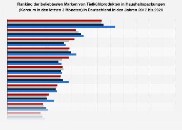 Umfrage in Deutschland zu den beliebtesten Marken von Tiefkühlprodukten bis 2017