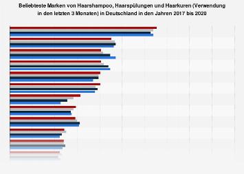 Ranking der beliebtesten Marken von Haarshampoo in Deutschland bis 2018