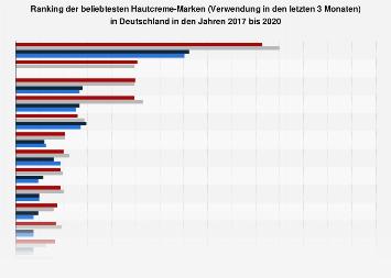 Umfrage in Deutschland zu verwendeten Marken von Hautcreme bis 2018
