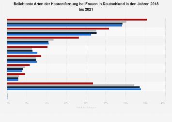 Umfrage in Deutschland zur Art der Haarentfernung bei Frauen bis 2018