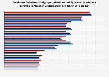 Ranking der beliebtesten Freizeitbeschäftigungen in Deutschland bis 2016