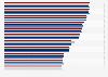 Umfrage in Deutschland zu den wichtigsten Kriterien beim Autokauf bis 2017