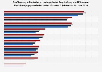 Umfrage in Deutschland zur Kaufabsicht für Möbel und Einrichtungsgegenstände 2017