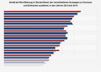 Umfrage in Deutschland zu zutreffenden Aussagen über Konsum und Einkaufen 2018
