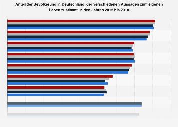Umfrage in Deutschland zu zutreffenden Aussagen über das eigene Leben 2017