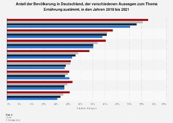 Umfrage in Deutschland zu zutreffenden Aussagen über Ernährung 2019