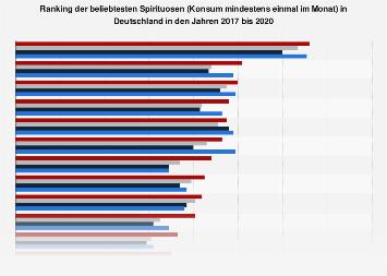 Umfrage in Deutschland zu den beliebtesten Spirituosen 2018