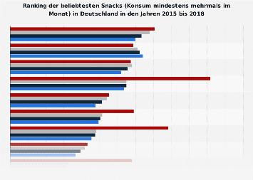 Umfrage in Deutschland zu den beliebtesten Snacks 2017