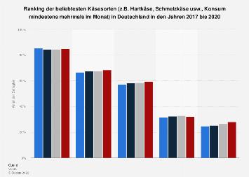 Umfrage in Deutschland zu den beliebtesten Käsesorten 2017