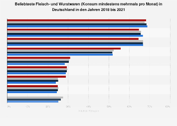Umfrage in Deutschland zu den beliebtesten Fleischwaren und Wurstwaren 2016