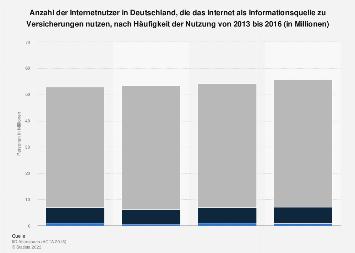 Umfrage zum Internet als Informationsquelle für Versicherungsthemen bis 2016