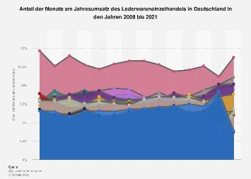 Anteil der Monate am Jahresumsatz des Lederwareneinzelhandels in Deutschland bis 2016