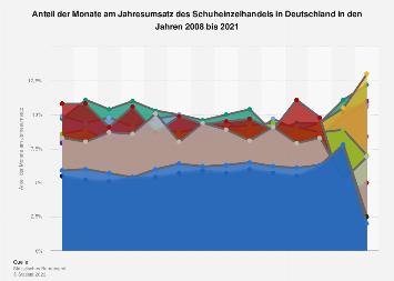 Anteil der Monate am Jahresumsatz des Schuheinzelhandels in Deutschland bis 2017