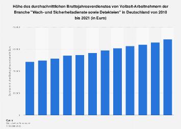 Wach- und Sicherheitsdienste sowie Detekteien - Bruttojahresverdienst bis 2017