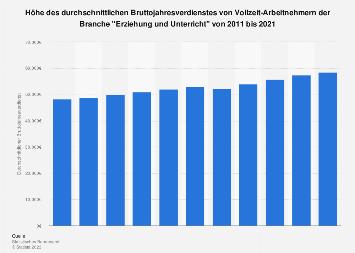 Erziehung und Unterricht - Bruttojahresverdienst bis 2018