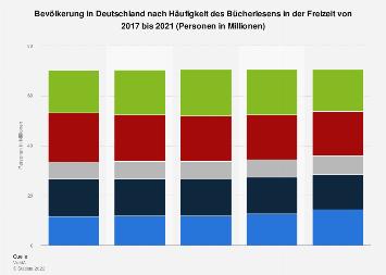 Umfrage in Deutschland zur Häufigkeit des Bücherlesens in der Freizeit bis 2017