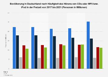 Umfrage zur Häufigkeit des Hörens von CDs oder MP3/iPod in der Freizeit bis 2018