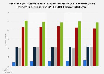 Umfrage zur Häufigkeit von Basteln und Heimwerken in der Freizeit bis 2017
