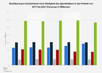 Umfrage in Deutschland zur Häufigkeit des Sporttreibens in der Freizeit bis 2018