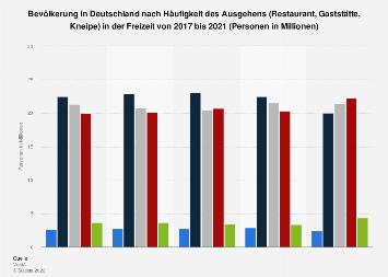 Umfrage zur Häufigkeit des Ausgehens (Restaurant, Gaststätte, Kneipe) bis 2018