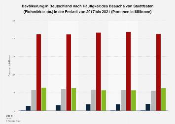 Umfrage zur Häufigkeit des Besuchs von Stadtfesten oder Flohmärkten bis 2018