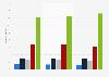 Häufigkeit des Hörens von Klassischer Musik in der Freizeit bis 2012