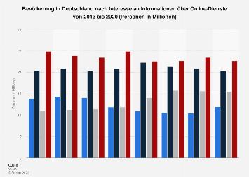 Umfrage in Deutschland Informationsinteresse an Online-Diensten bis 2017