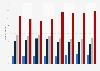 Umfrage in Deutschland zum Informationsinteresse an Schmuck bis 2018
