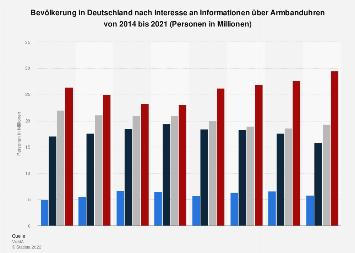 Umfrage in Deutschland zum Informationsinteresse an Armbanduhren bis 2017