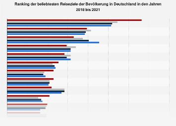 Umfrage in Deutschland zu den beliebtesten Reisezielen bei Urlaubsreisen 2018