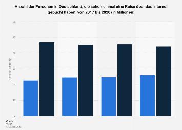 Umfrage in Deutschland zur Reisebuchung über das Internet bis 2018