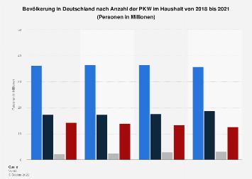 Umfrage in Deutschland zur Anzahl der PKW im Haushalt bis 2019