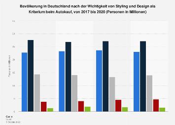 Umfrage in Deutschland zur Wichtigkeit von Styling und Design beim Autokauf bis 2017