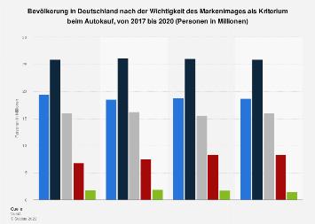 Umfrage in Deutschland zur Wichtigkeit des Markenimages beim Autokauf bis 2017