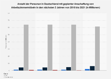 Umfrage zur geplanten Anschaffung von Möbeln für das Arbeitszimmer bis 2017
